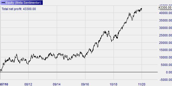 Analyse technique Trading par cassure du prix 2021