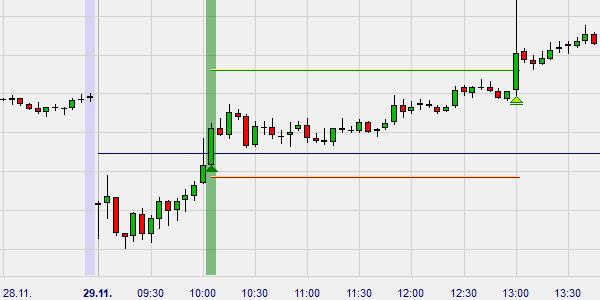 Analyse technique trading par cassure du prix